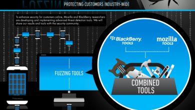 Photo de Mozilla – BlackBerry : la sécurité en point commun