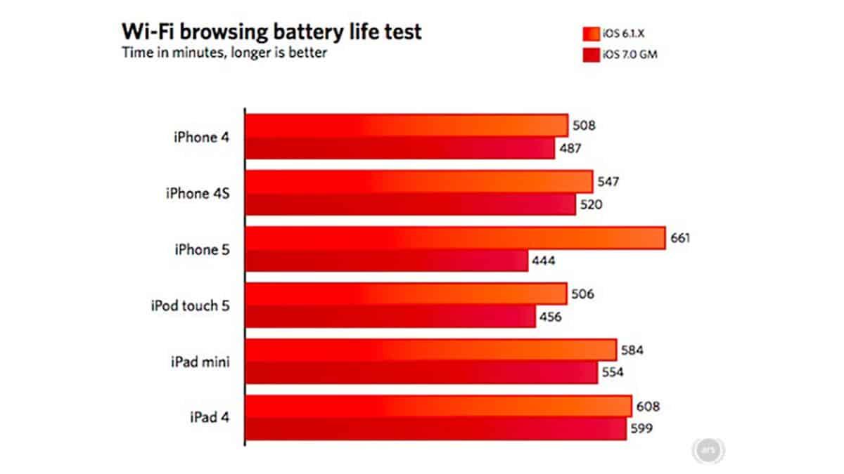 iPhone 5 : grosse perte d'autonomie depuis iOS 7 !