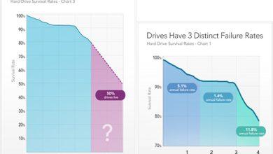 Petite estimation de la durée de vie de nos disques durs