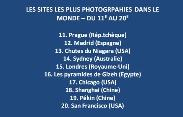 Les sites les plus photographiés au monde, de la 11e à la 20e place.