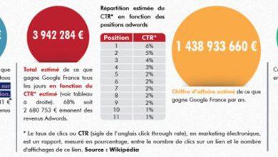 Photo of Google France : le très lucratif Adwords