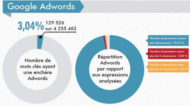 3,04% des mots clés sont monétisés par Google