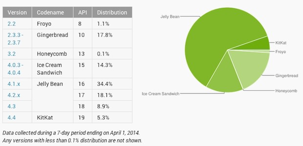 Fragmentation Android : Jelly Bean fait de la résistance