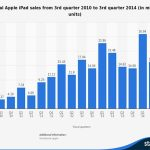 Apple a un problème d'iPad