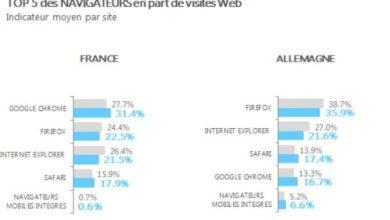 Firefox : mieux qu'Internet Explorer, mais quand même en recul
