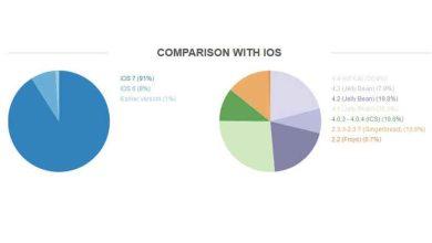 Photo de Android : une fragmentation cauchemardesque pour les développeurs