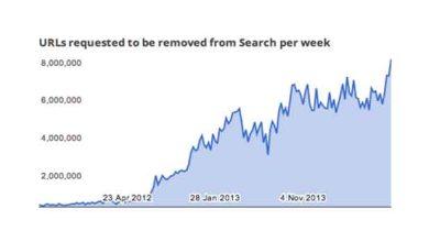 Photo of Désindexation : plus de 1 million de demande par jour chez Google
