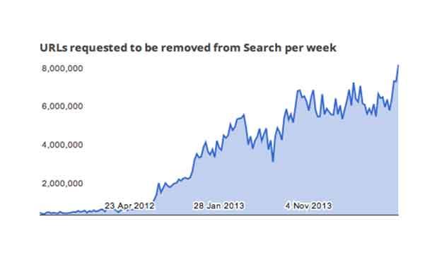 Désindexation : plus de 1 million de demande par jour chez Google