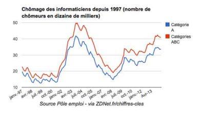 Photo de Informatique : 41 000 chômeurs demandeurs en juin 2014