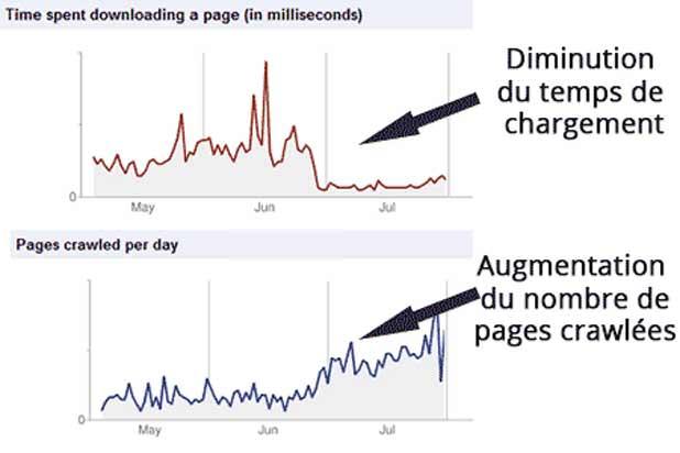SEO : l'importance de la vitesse d'un site
