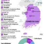 le-pape-francois-en-coree-du-sud