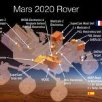 Les instruments choisis pour aller sur Mars