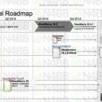 BlackBerry : une feuille de route pour cette fin d'année publiée sur la Toile