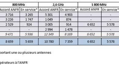 Télécom : Orange prend de l'avance en matière de 4G