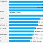 Les Xperia Z3 de Sony pulvérisent des records d'autonomie