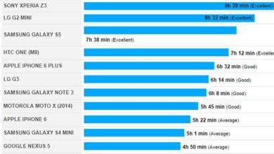 Photo de Autonomie : les Xperia Z3 atomisent la concurrence