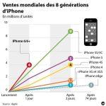 Apple : 4 millions de précommandes en 24 heures pour l'iPhone 6