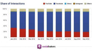 Vidéos sur internet : les Facebookers préfèrent rester sur Facebook