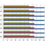 Scores du GTX 970M par rapport à celui du Gigabyte G1 Gaming GTX 970, dont les performances font référence (100%).
