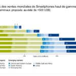 Quelles sont les évolutions du marché des smartphones, tablettes, PC hybrides…