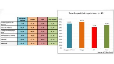 Photo de Qualité de service : SFR s'explique…