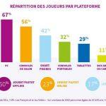 Paris Games Week 2014 : l'occasion de faire le point sur le marché du jeu vidéo