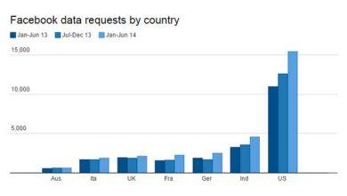 Facebook : les gouvernements sont de plus en plus intéressés par vos données privées