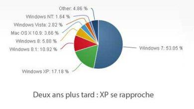 Photo of Windows 8.x : enfin le déclic ?