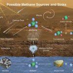 Infographie : le cycle du méthane
