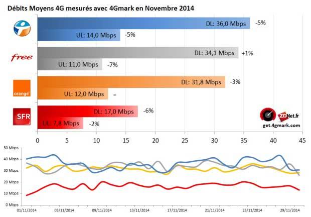 4G : Tous en baisse sauf Free qui creuse l'écart avec Orange