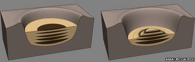 Diagramme montrant comment le cratère peut s'être rempli de dépôts lacustres (brun) à travers le temps (L), avant que les vents ne sculptent la montagne centrale (R).