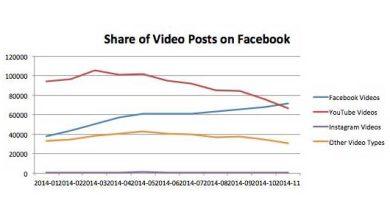 Photo of Vidéos en ligne : Facebook serait en train de détrôner YouTube