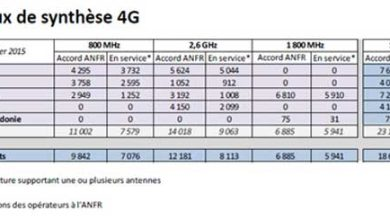 Photo of 4G : près de 15 500 sites mis en service au 1er janvier