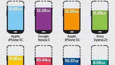 Photo de Apple : plainte contre la capacité de stockage réelle de ses appareils