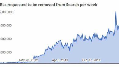 Photo of Google a supprimé 345 millions de liens vers des contenus piratés