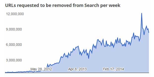 Google a supprimé 345 millions de liens vers des contenus piratés 1