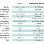 ConferenceCam Connect : Logitech propose de la vidéoconférence tout-en-un