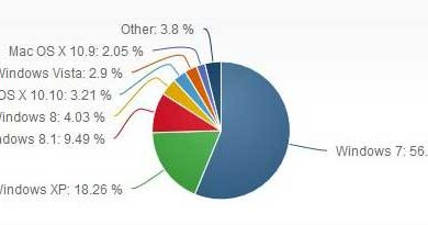 Photo of Pourquoi Windows XP gagne des parts de marché ?