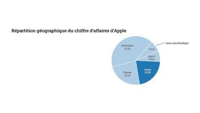 Photo de Apple : 4 infographies pour expliquer ses résultats records