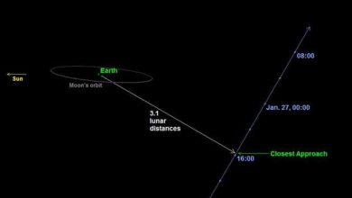 Photo of Un astéroïde frôle la Terre à une distance jamais vue