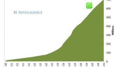 WhatsApp : 700 millions d'utilisateurs pour 30 milliards de messages chaque jour