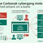 Carbanak : un malware qui pourrait couter 1 milliard de dollars aux banques