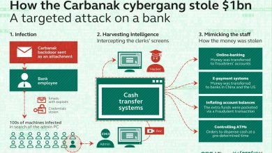 Photo of Carbanak : un malware qui pourrait couter 1 milliard de dollars aux banques