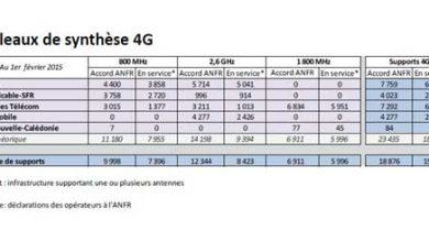 Photo de 15 862 sites 4G opérationnels en France