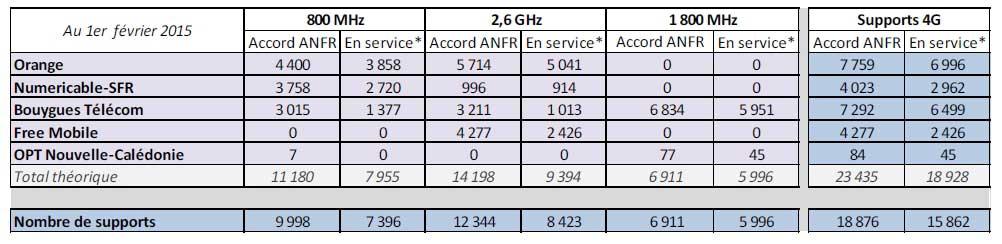 4G : Free Mobile fait le forcing pour installer de nouvelles antennes