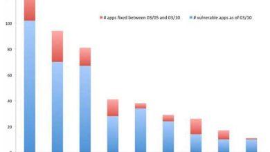 FREAK : des milliers d'applications toujours vulnérables