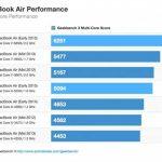 Geekbench : les nouveaux MacBook sur le banc de test