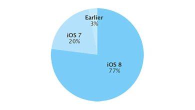 Photo de iOS 8 : adopté par 77% des terminaux