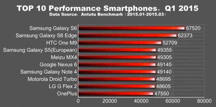 Top-10-perfomance-smartphones-2015