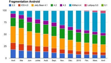 Photo de Android : apparition de Lollipop 5.1 dans les statistiques